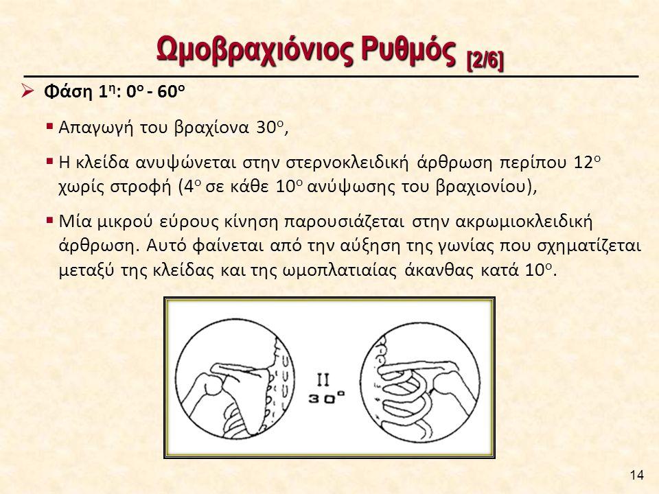 Ωμοβραχιόνιος Ρυθμός [3/6]
